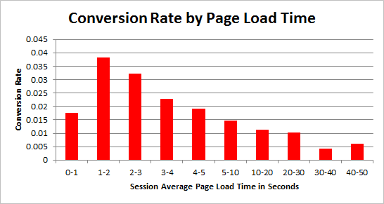 Conversion Rate by Load Time