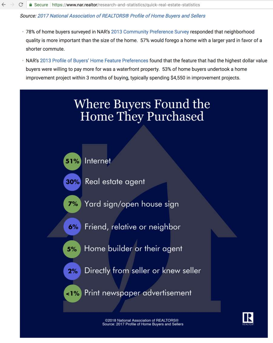 where buyer found home