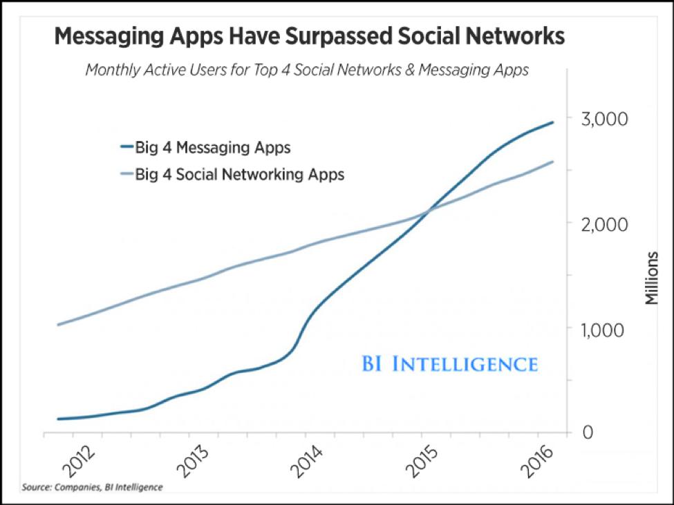 Messaging Apps Chart