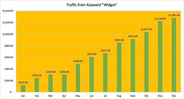 SEO Blog Image #1 Widgets Keyword