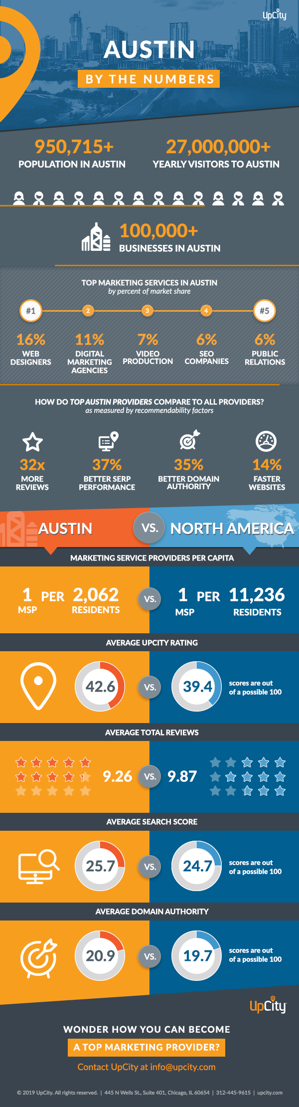UpCity Austin by the Numbers-Get Insights into Top Performing Marketers in Austin