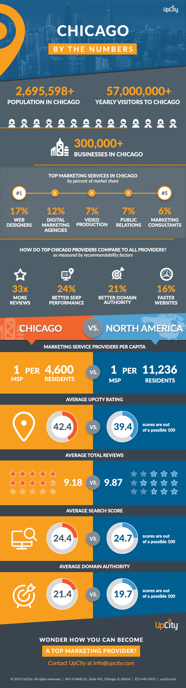 UpCity Chicago by the Numbers-Get Insights into Top Performing Marketers in Chicago