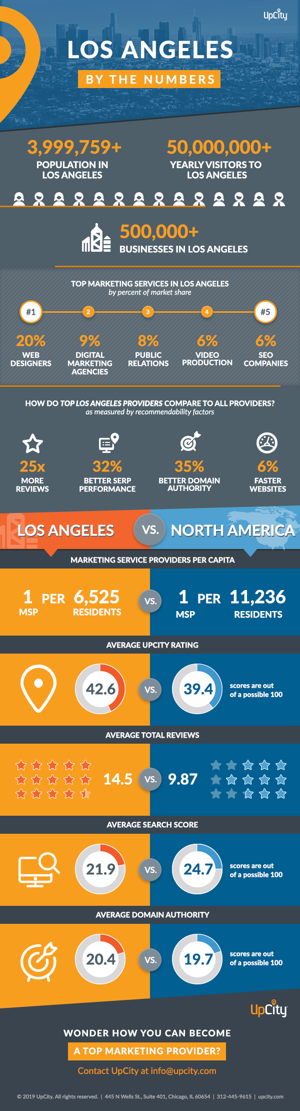 UpCity Los Angeles by the Numbers-Get Insights into Top Performing Marketers in Los Angeles