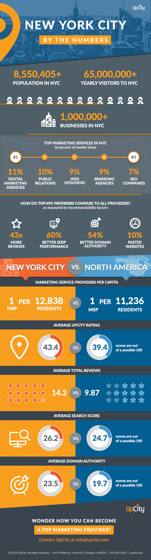 UpCity New York by the Numbers-Get Insights into Top Performing Marketers in New York