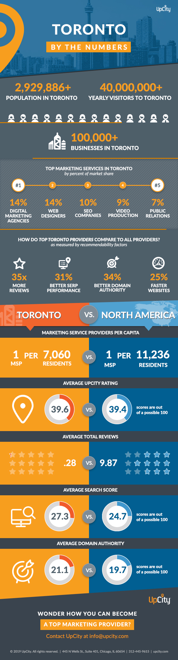UpCity Toronto by the Numbers-Get Insights into Top Performing Marketers in Toronto